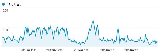 2013年11月から2014年3月にかけてのアクセス数