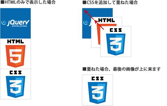 画像の配置イメージ