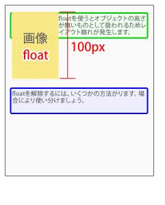 overflow:hiddenを使った例